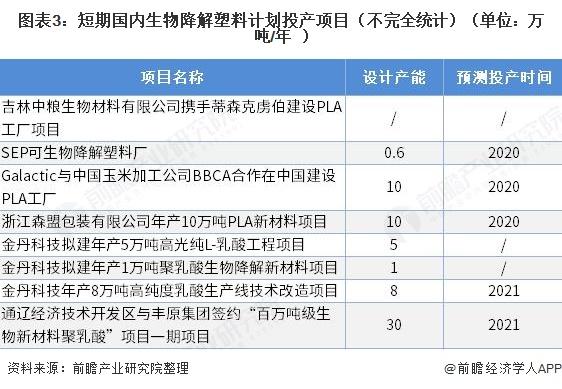 图表3:短期国内生物降解塑料计划投产项目(不完全统计)(单位:万吨/年)