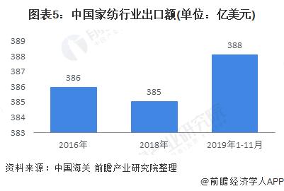 图表5:中国家纺行业出口额(单位:亿美元)