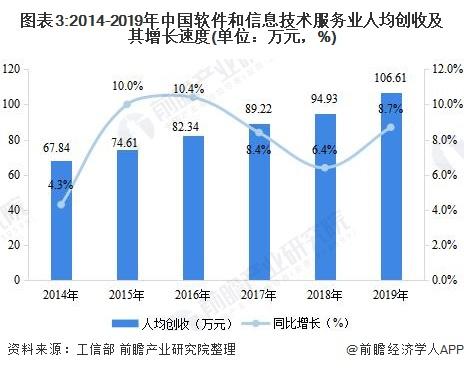 图表3:2014-2019年中国软件和信息技术服务业人均创收及其增长速度(单位:万元,%)
