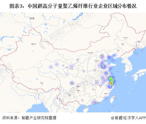 图表3:中国超高分子量聚乙烯纤维行业企业区域分布情况