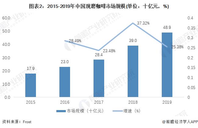 图表2:2015-2019年中国现磨咖啡市场规模(单位:十亿元,%)
