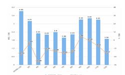 2019年12月广东省纱产量及增长情况分析