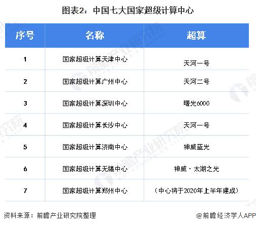 图表2:中国七大国家超级计算中心