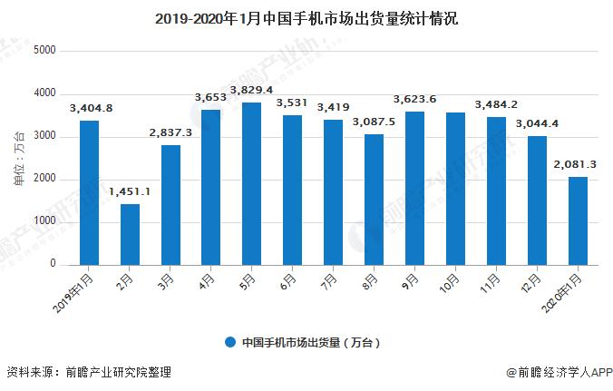 2019-2020年1月中国手机市场出货量统计情况