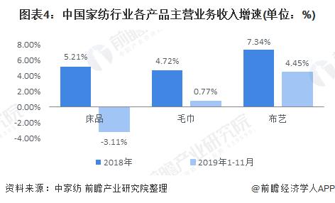 图表4:中国家纺行业各产品主营业务收入增速(单位:%)