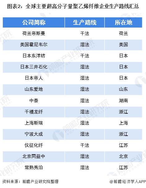 图表2:全球主要超高分子量聚乙烯纤维企业生产路线汇总