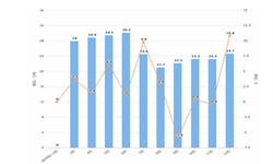 2019年1-12月全国化学药品原药产量为262.1万吨