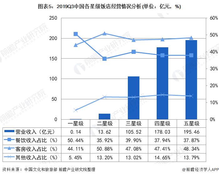 图表5:2019Q3中国各星级饭店经营情况分析(单位:亿元,%)