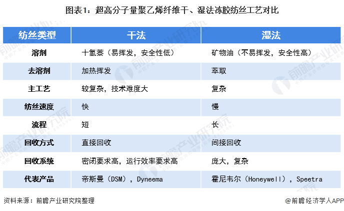 图表1:超高分子量聚乙烯纤维干、湿法冻胶纺丝工艺对比