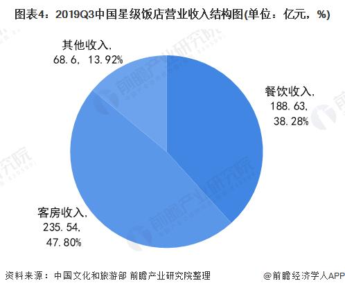 图表4:2019Q3中国星级饭店营业收入结构图(单位:亿元,%)
