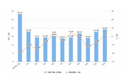 2019年12月湖北省汽车产量及增长情况分析