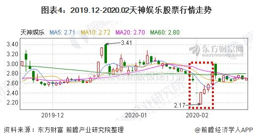 图表4:2019.12-2020.02天神娱乐股票行情走势