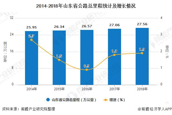 2014-2018年山东省公路总里程统计及增长情况