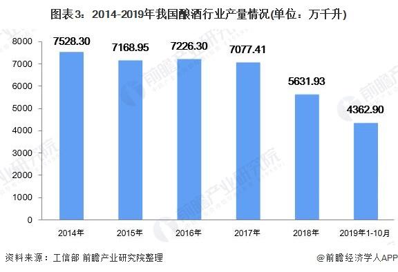 图表3:2014-2019年我国酿酒行业产量情况(单位:万千升)