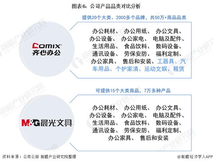 图表6:公司产品品类对比分析