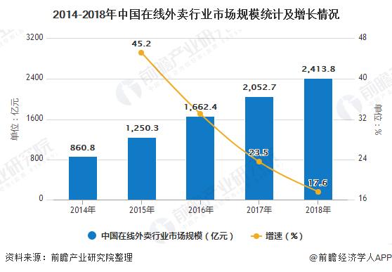 2014-2018年中国在线外卖行业市场规模统计及增长情况