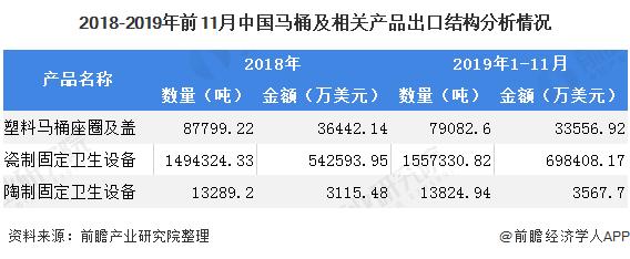 2018-2019年前11月中国马桶及相关产品出口结构分析情况