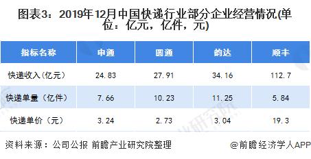 图表3:2019年12月中国快递行业部分企业经营情况(单位:亿元,亿件,元)