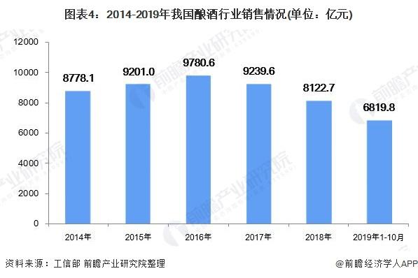 图表4:2014-2019年我国酿酒行业销售情况(单位:亿元)