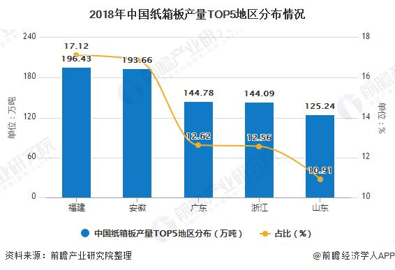 2018年中国纸箱板产量TOP5地区分布情况