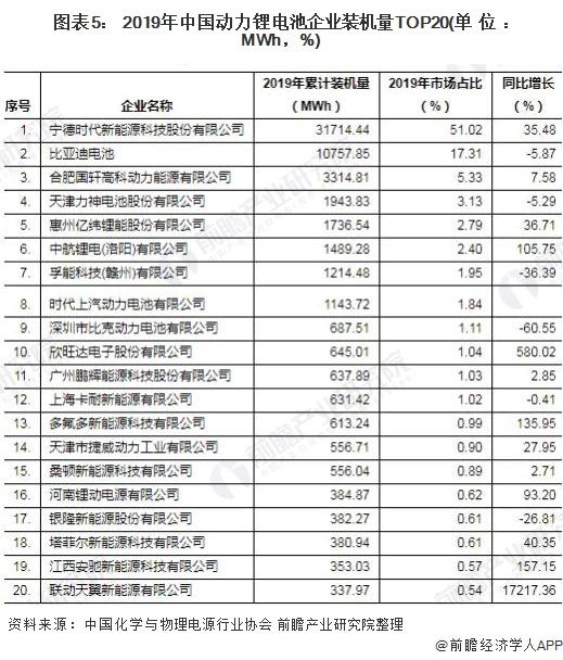 图表5: 2019年中国动力锂电池企业装机量TOP20(单位:MWh,%)