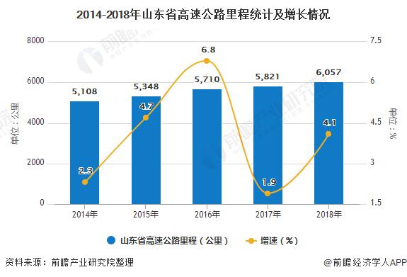 2014-2018年山东省高速公路里程统计及增长情况