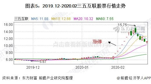 图表5:2019.12-2020.02三五互联股票行情走势