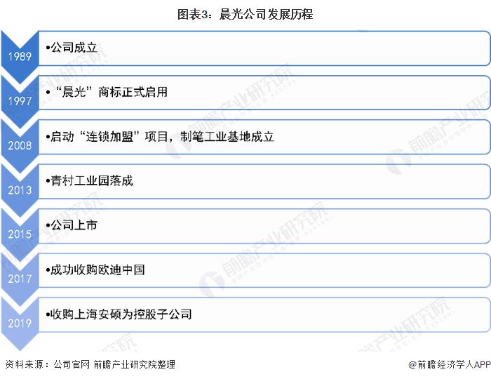 图表3:晨光公司发展历程