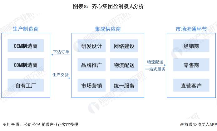 图表8:齐心集团盈利模式分析