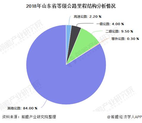 2018年山东省等级公路里程结构分析情况