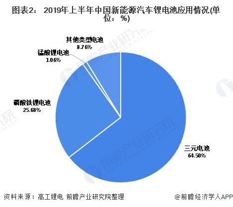 图表2: 2019年上半年中国新能源汽车锂电池应用情况(单位:%)