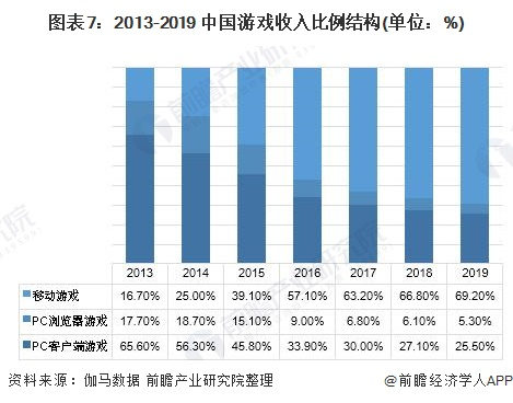 图表7:2013-2019 中国游戏收入比例结构(单位:%)