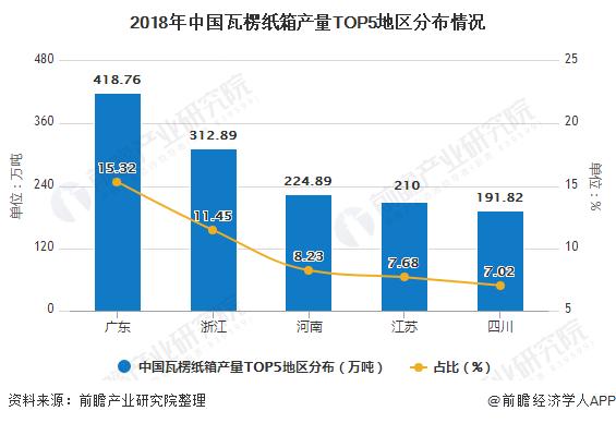 2018年中国瓦楞纸箱产量TOP5地区分布情况