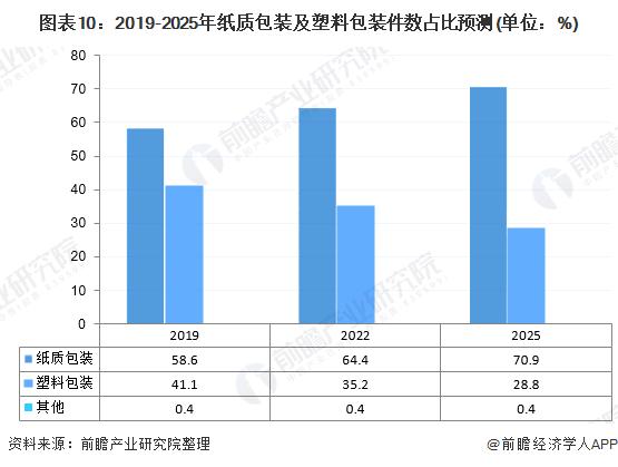 图表10:2019-2025年纸质包装及塑料包装件数占比预测(单位:%)