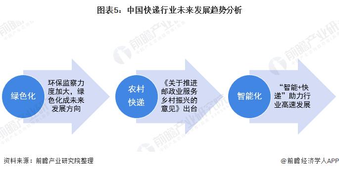 图表5:中国快递行业未来发展趋势分析
