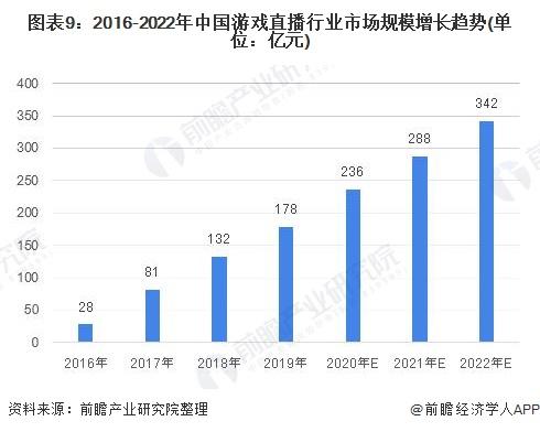 图表9:2016-2022年中国游戏直播行业市场规模增长趋势(单位:亿元)