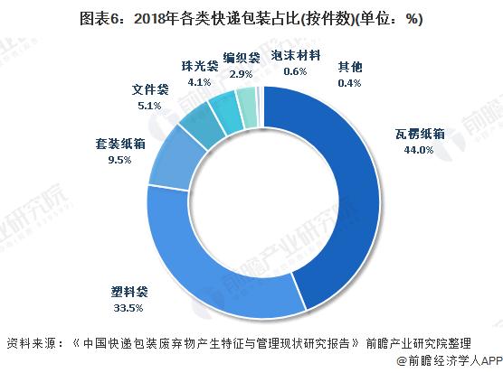 图表6:2018年各类快递包装占比(按件数)(单位:%)
