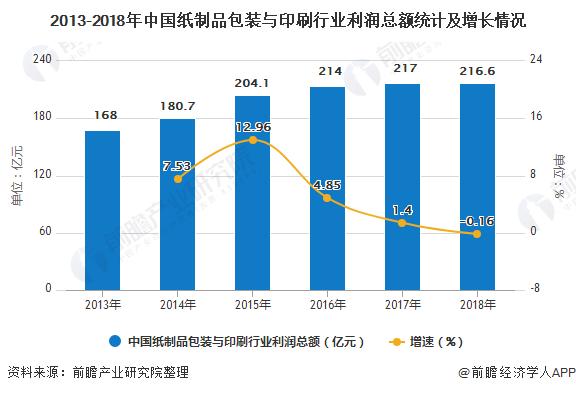 2013-2018年中国纸制品包装与印刷行业利润总额统计及增长情况