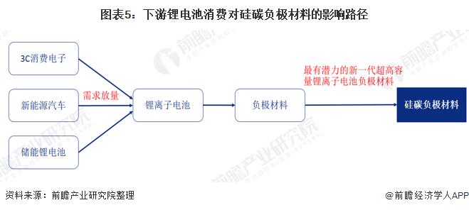 图表5:下游锂电池消费对硅碳负极材料的影响路径