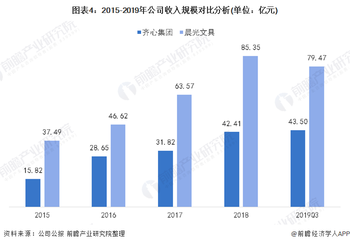图表4:2015-2019年公司收入规模对比分析(单位:亿元)