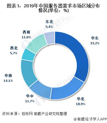 图表1:2019年中国服务器需求市场区域分布情况(单位:%)