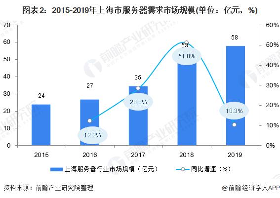 图表2:2015-2019年上海市服务器需求市场规模(单位:亿元,%)
