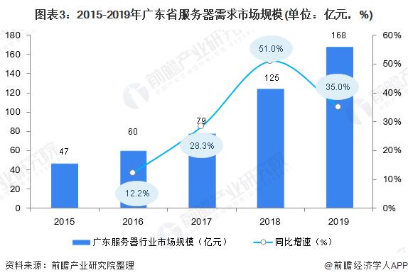 图表3:2015-2019年广东省服务器需求市场规模(单位:亿元,%)