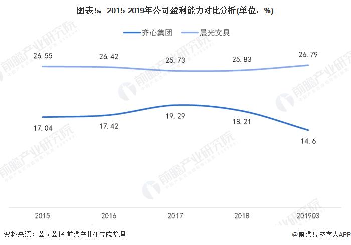 图表5:2015-2019年公司盈利能力对比分析(单位:%)