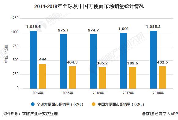 2014-2018年全球及中国方便面市场销量统计情况