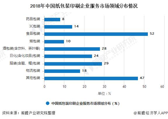 2018年中国纸包装印刷企业服务市场领域分布情况