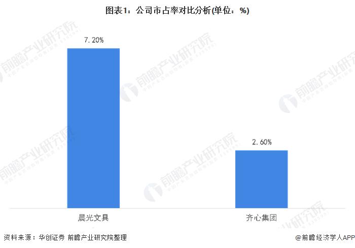 图表1:公司市占率对比分析(单位:%)