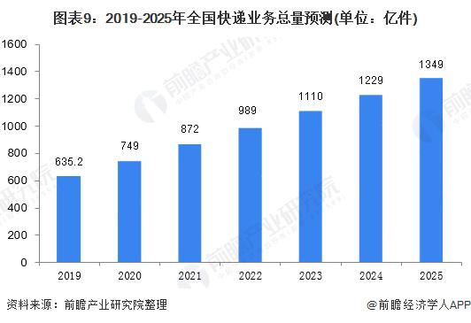 图表9:2019-2025年全国快递业务总量预测(单位:亿件)