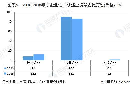 图表5:2016-2018年分企业性质快递业务量占比变动(单位:%)