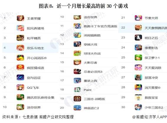 图表8:近一个月增长最高的前 30 个游戏